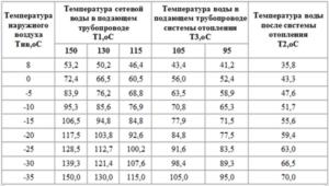 Температурная норма горячей воды - Школа по утеплению дома