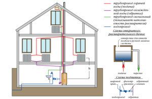 Отопление дачного дома своими руками схемы видео