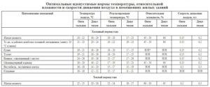 Температура ГВС: требования и нормативы СанПиНа