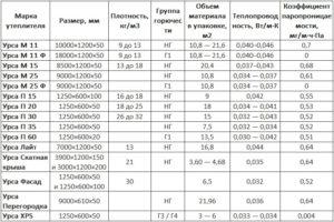Утеплитель Урса: технические характеристики, назначение и монтаж